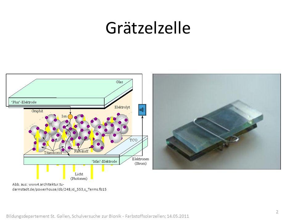 e-e- e-e- Graphit Licht Elektrolyt Farbstoff TiO 2 Ge ge ne lek tr od e Ph ot oe lek tro de e-e- e-e- Zinnoxid Glasplatte Zinnoxid Glasplatte e-e- 3 Bildungsdepartement St.