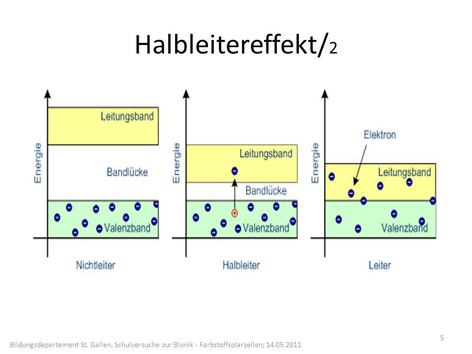 Funktion Grätzelzelle 1 6 http://www.old.uni-bayreuth.de/departments/didaktikchemie/cnat/kunststoffe/solarzelle_e_l.htm Bildungsdepartement St.