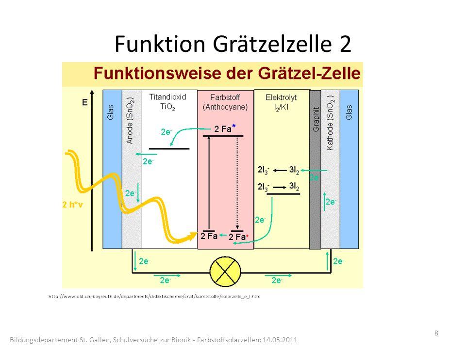 Funktion Grätzelzelle 2 8 http://www.old.uni-bayreuth.de/departments/didaktikchemie/cnat/kunststoffe/solarzelle_e_l.htm Bildungsdepartement St.