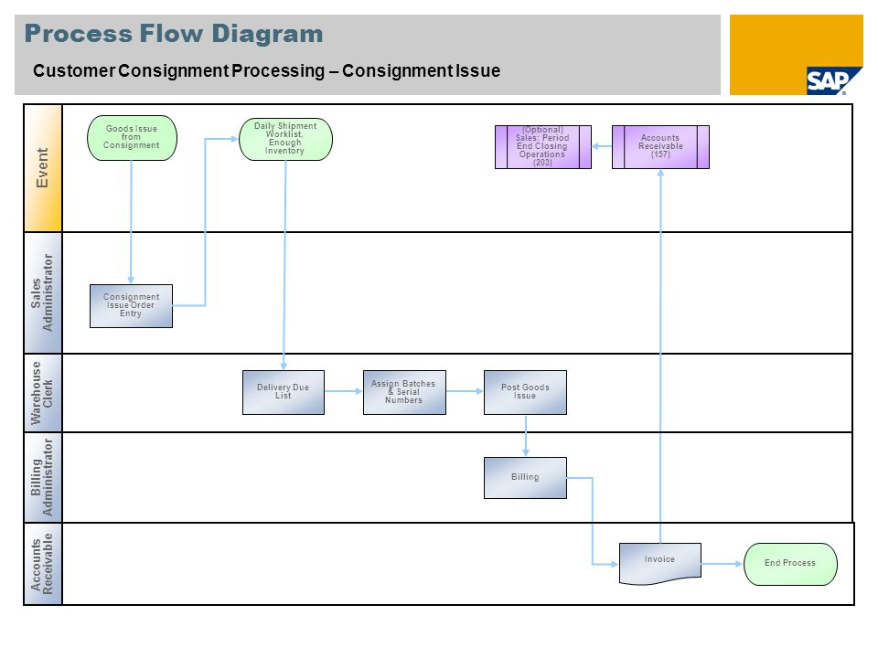Process Flow Diagram Customer Consignment Processing – Consignment Issue Warehouse Clerk Goods Issue from Consignment Consignment Issue Order Entry Post Goods Issue Billing Event Sales Administrator Daily Shipment Worklist, Enough Inventory Invoice Delivery Due List End Process Accounts Receivable (Optional) Sales: Period End Closing Operations (203) Accounts Receivable (157) Billing Administrator Assign Batches & Serial Numbers