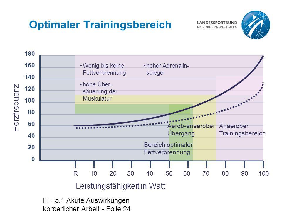III - 5.1 Akute Auswirkungen körperlicher Arbeit - Folie 24 Optimaler Trainingsbereich R 10 20 30 40 50 60 70 80 90 100 Herzfrequenz Leistungsfähigkei