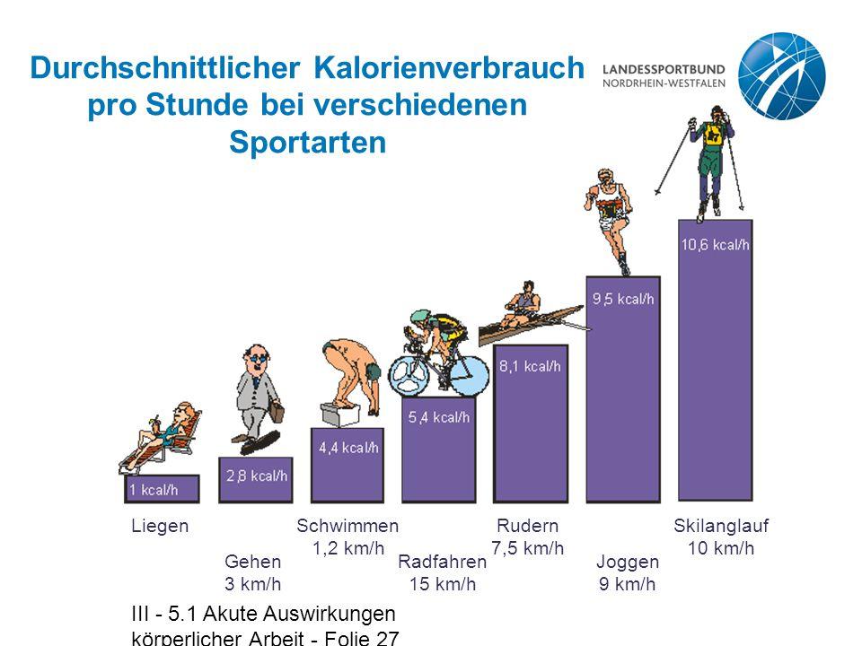 III - 5.1 Akute Auswirkungen körperlicher Arbeit - Folie 27 Durchschnittlicher Kalorienverbrauch pro Stunde bei verschiedenen Sportarten Liegen Gehen