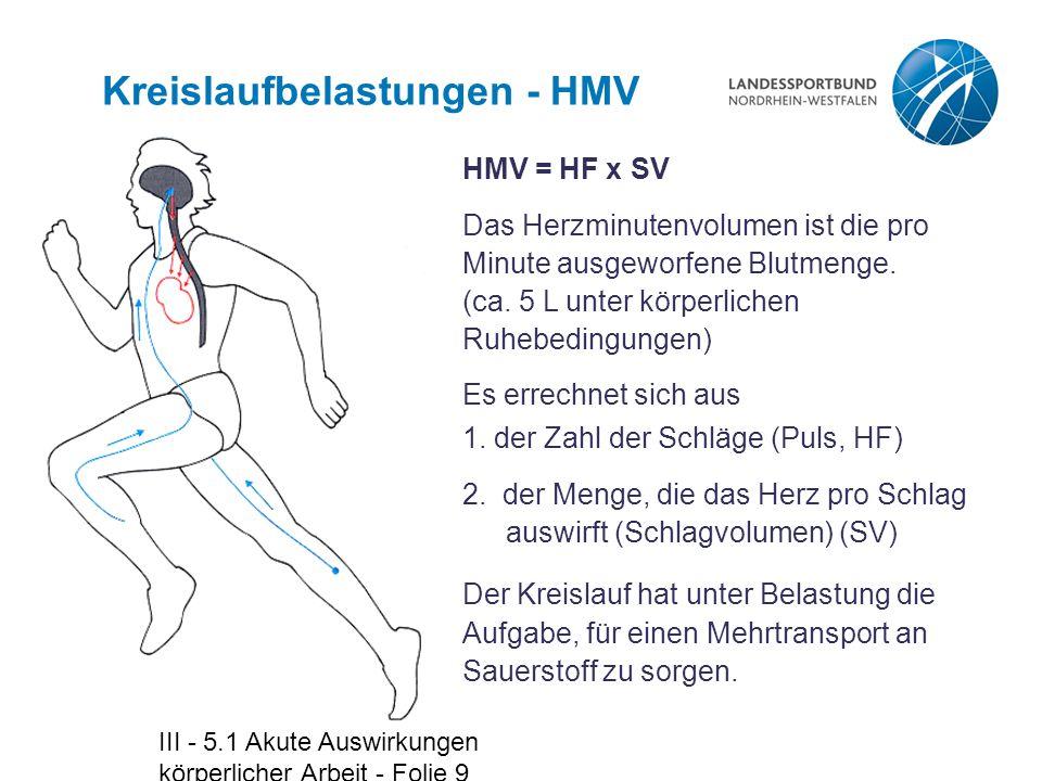 III - 5.1 Akute Auswirkungen körperlicher Arbeit - Folie 9 Kreislaufbelastungen - HMV HMV = HF x SV Das Herzminutenvolumen ist die pro Minute ausgewor