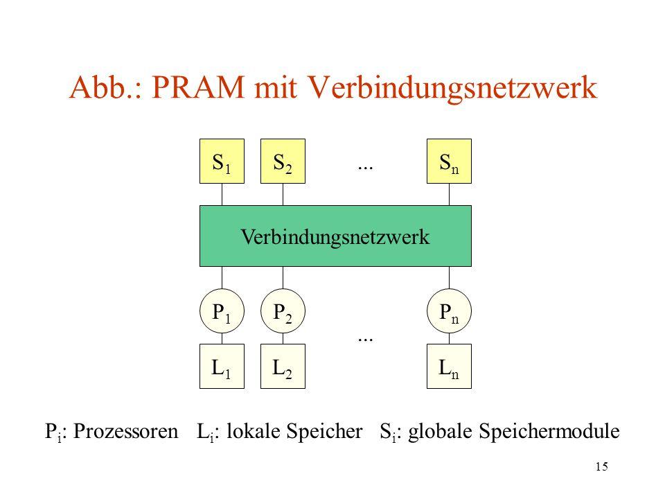 15 Abb.: PRAM mit Verbindungsnetzwerk Verbindungsnetzwerk P1P1 P2P2 PnPn L2L2 L1L1 LnLn... S2S2 S1S1 SnSn P i : Prozessoren L i : lokale Speicher S i