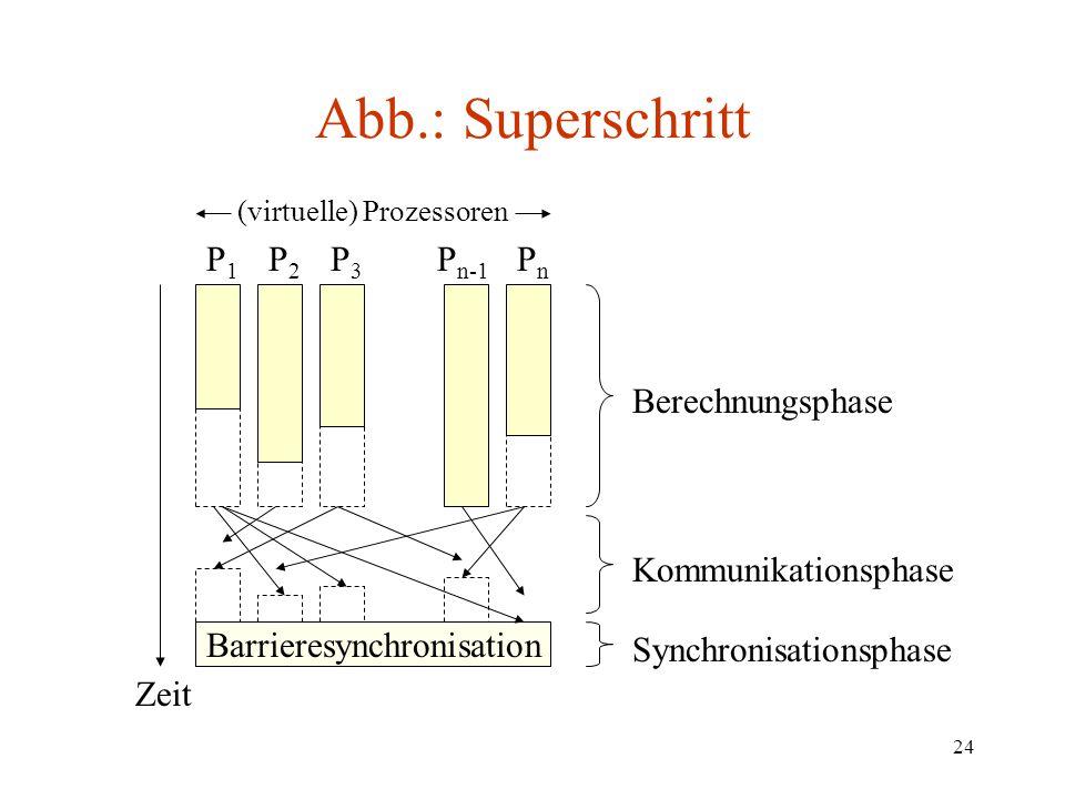 24 Abb.: Superschritt Barrieresynchronisation Berechnungsphase Kommunikationsphase Synchronisationsphase Zeit P1P1 P2P2 P3P3 P n-1 PnPn (virtuelle) Pr