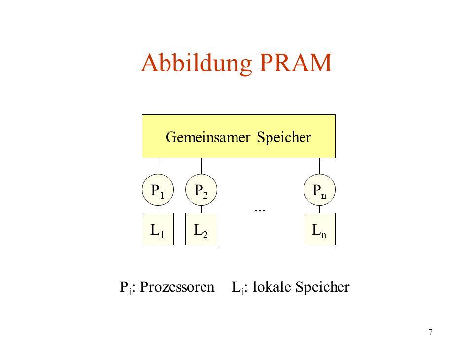 7 Abbildung PRAM P i : Prozessoren L i : lokale Speicher Gemeinsamer Speicher P1P1 P2P2 PnPn L2L2 L1L1 LnLn...