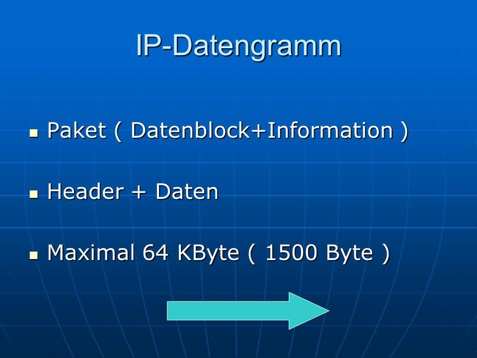 IP-Datengramm Paket ( Datenblock+Information ) Paket ( Datenblock+Information ) Header + Daten Header + Daten Maximal 64 KByte ( 1500 Byte ) Maximal 6