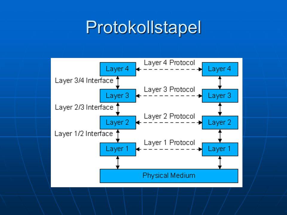 Geschichte des TCP/IP Modell Alte Protokolle nicht ausreichend Alte Protokolle nicht ausreichend 1974 TCP/IP 1974 TCP/IP ARPANET >>> Internet ARPANET >>> Internet