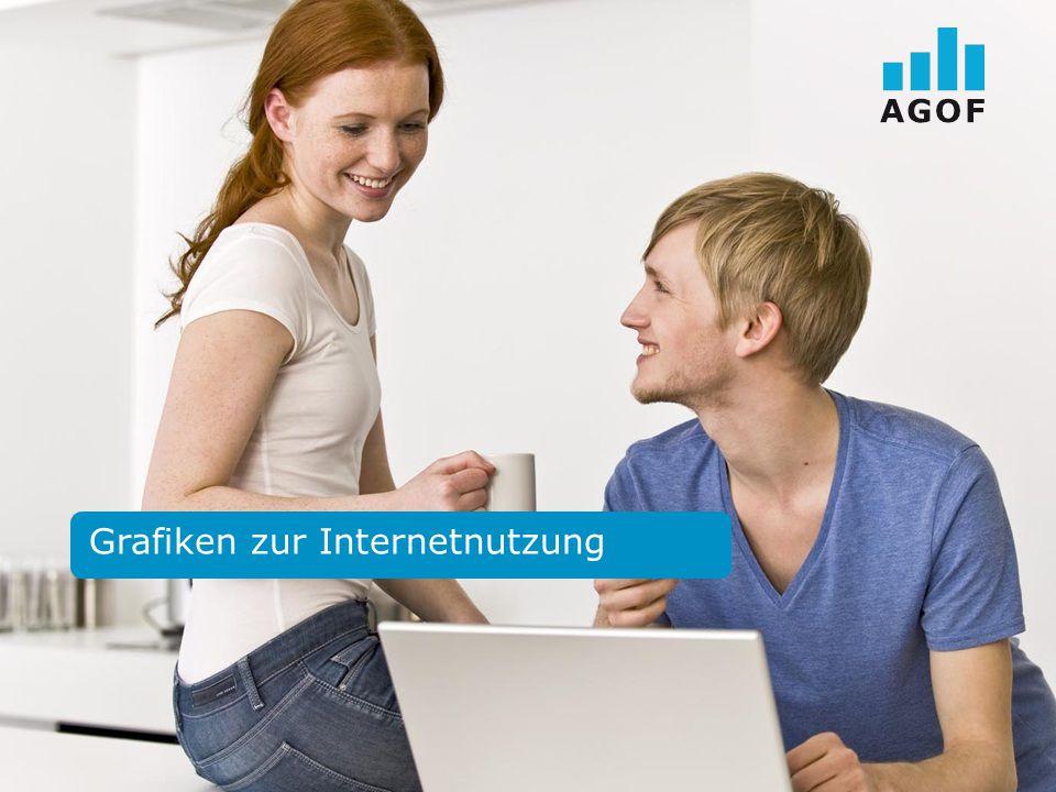 Seite 3 AGOF Universum Basis: 118.200 Fälle deutschsprachige Wohnbevölkerung in Deutschland ab 10 Jahren Quelle: AGOF e.