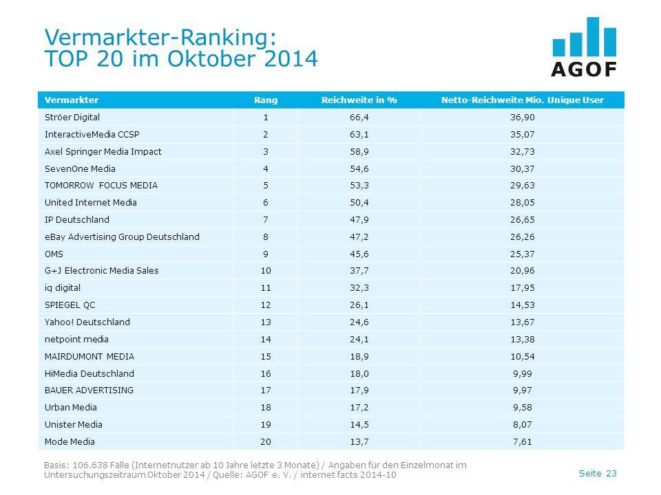 Seite 23 Vermarkter-Ranking: TOP 20 im Oktober 2014 Basis: 106.638 Fälle (Internetnutzer ab 10 Jahre letzte 3 Monate) / Angaben für den Einzelmonat im Untersuchungszeitraum Oktober 2014 / Quelle: AGOF e.