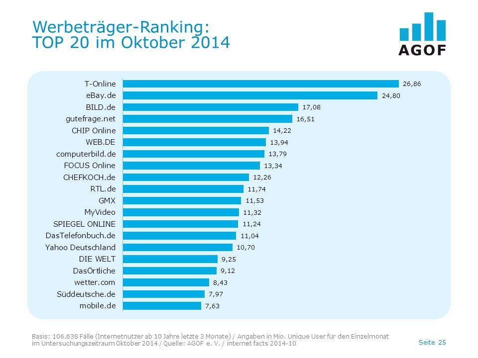 Seite 25 Werbeträger-Ranking: TOP 20 im Oktober 2014 Basis: 106.638 Fälle (Internetnutzer ab 10 Jahre letzte 3 Monate) / Angaben in Mio.