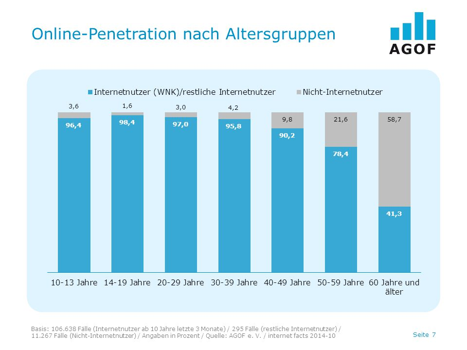 Seite 7 Online-Penetration nach Altersgruppen Basis: 106.638 Fälle (Internetnutzer ab 10 Jahre letzte 3 Monate) / 295 Fälle (restliche Internetnutzer) / 11.267 Fälle (Nicht-Internetnutzer) / Angaben in Prozent / Quelle: AGOF e.