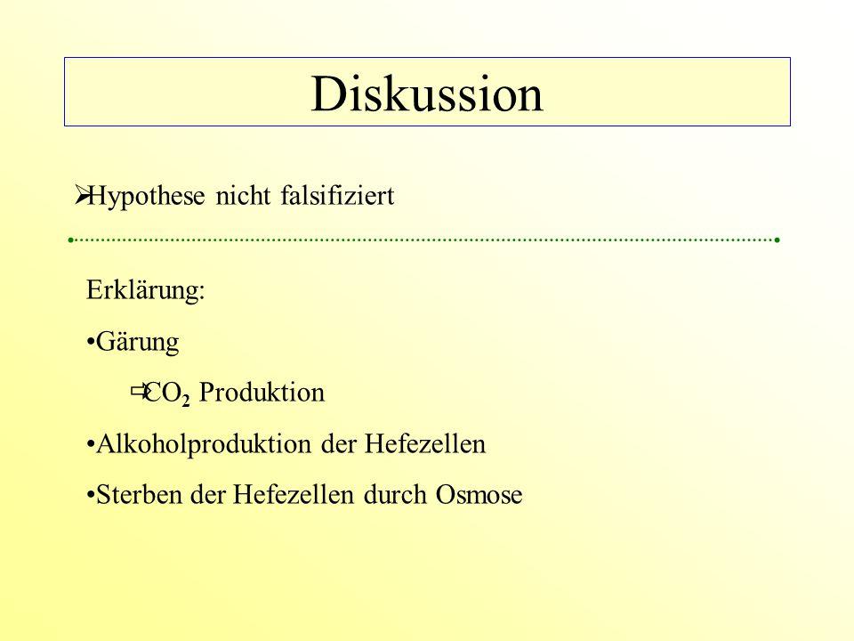 Diskussion  Hypothese nicht falsifiziert Erklärung: Gärung  CO 2 Produktion Alkoholproduktion der Hefezellen Sterben der Hefezellen durch Osmose