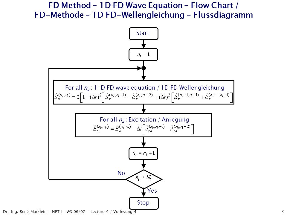 Dr.-Ing. René Marklein - NFT I - WS 06/07 - Lecture 4 / Vorlesung 4 9 FD Method – 1D FD Wave Equation – Flow Chart / FD-Methode – 1D FD-Wellengleichun