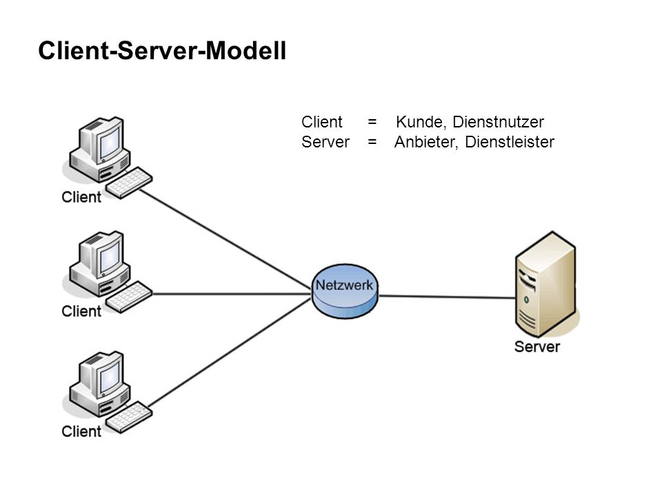 Download http://portableapps.com/apps/development/xampp http://www.chip.de/downloads/XAMPP_22023279.h tml http://www.chip.de/downloads/XAMPP_22023279.h tml Wer die Herausforderung sucht: SIELER-HORNKE/ SOLTENDICK, Wolfgang (²2003): Apache.