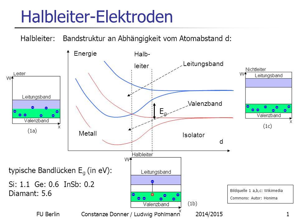 FU Berlin Constanze Donner / Ludwig Pohlmann 2014/20151 Halbleiter-Elektroden Halbleiter: Bandstruktur an Abhängigkeit vom Atomabstand d: d Energie Isolator Metall Halb- leiter Leitungsband Valenzband typische Bandlücken E g (in eV): Si: 1.1 Ge: 0.6 InSb: 0.2 Diamant: 5.6 EgEg Bildquelle 1 a,b,c: Wikimedia Commons: Autor: Honima (1a) (1c) (1b)