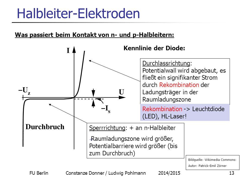 FU Berlin Constanze Donner / Ludwig Pohlmann 2014/201513 Halbleiter-Elektroden Was passiert beim Kontakt von n- und p-Halbleitern: Bildquelle: Wikimedia Commons: Autor: Patrick-Emil Zörner Durchlassrichtung: Potentialwall wird abgebaut, es fließt ein signifikanter Strom durch Rekombination der Ladungsträger in der Raumladungszone Rekombination -> Leuchtdiode (LED), HL-Laser.