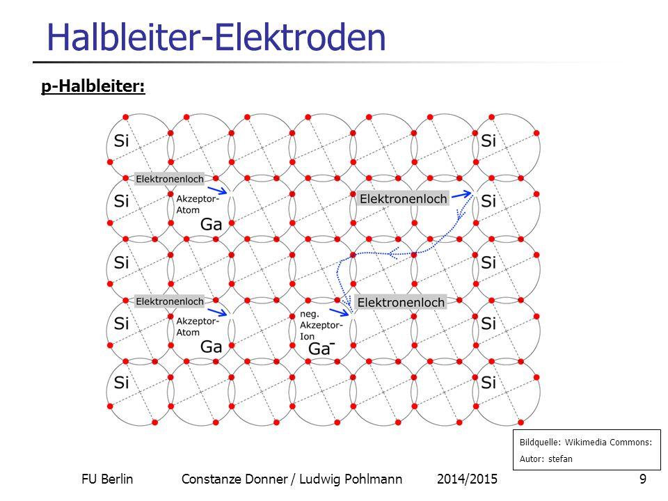 FU Berlin Constanze Donner / Ludwig Pohlmann 2014/201510 Halbleiter-Elektroden Lage des Fermi-Niveaus: intrinsisch: liegt in der Mitte der Bandlücke n-Typ: liegt wenig unter dem Leitfähigkeitsband p-Typ: liegt wenig über dem Valenzband