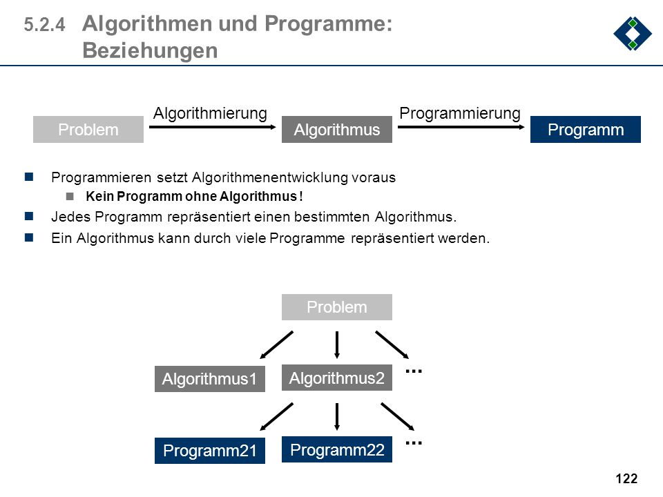 121 5.2.4Algorithmen und Programme: Der Weg gegeben: das Problem durch Spezifizieren wird das Problem formal beschrieben Durch Algorithmierung (Algori