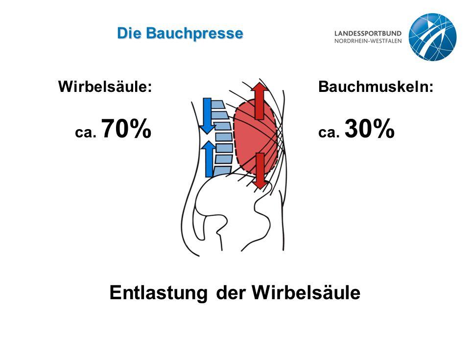 Die Bauchpresse Entlastung der Wirbelsäule Wirbelsäule:Bauchmuskeln: ca. 70% ca. 30%