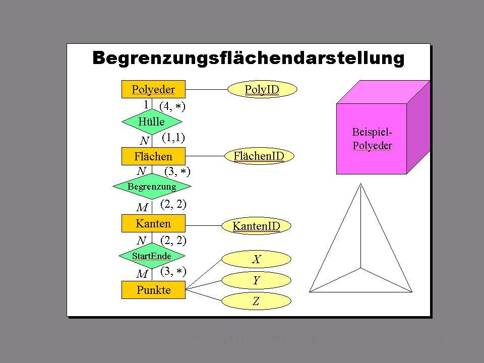 SS 2014 – IBB4C Datenmanagement Do 17:00 – 18:30 R 0.011 © Bojan Milijaš, 03.04.201310Vorlesung #3 - ER Modellierung