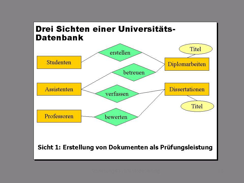 SS 2014 – IBB4C Datenmanagement Do 17:00 – 18:30 R 0.011 © Bojan Milijaš, 03.04.201313Vorlesung #3 - ER Modellierung