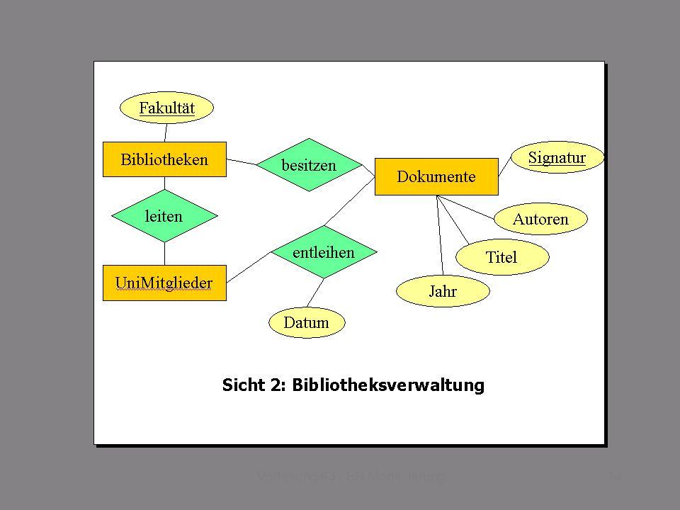 SS 2014 – IBB4C Datenmanagement Do 17:00 – 18:30 R 0.011 © Bojan Milijaš, 03.04.201314Vorlesung #3 - ER Modellierung