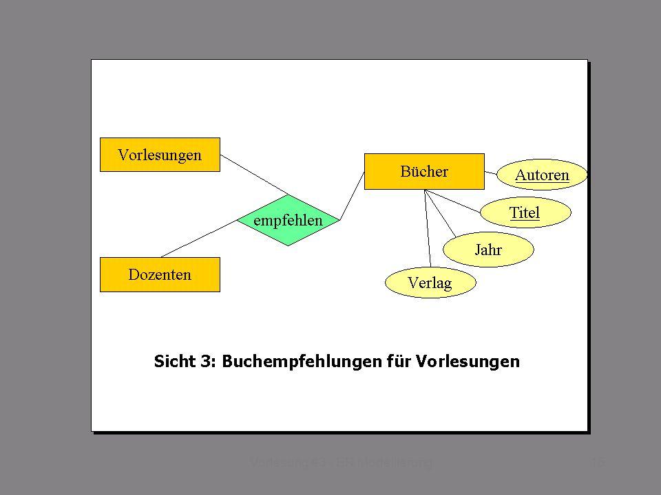 SS 2014 – IBB4C Datenmanagement Do 17:00 – 18:30 R 0.011 © Bojan Milijaš, 03.04.201315Vorlesung #3 - ER Modellierung