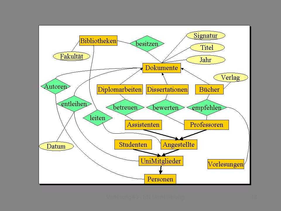 SS 2014 – IBB4C Datenmanagement Do 17:00 – 18:30 R 0.011 © Bojan Milijaš, 03.04.201318Vorlesung #3 - ER Modellierung