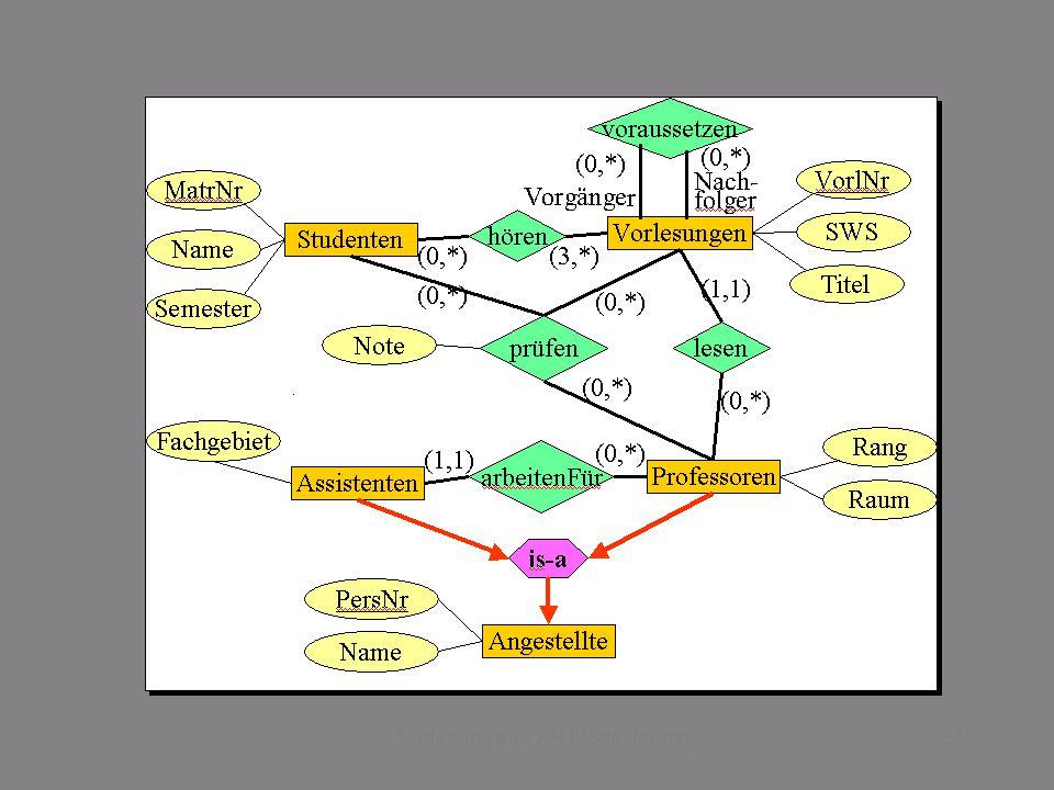 SS 2014 – IBB4C Datenmanagement Do 17:00 – 18:30 R 0.011 © Bojan Milijaš, 03.04.201331Vorlesung #3 - ER Modellierung