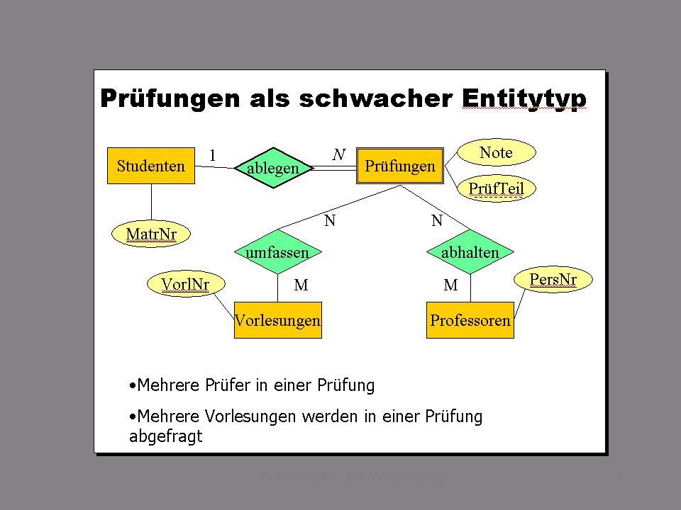 SS 2014 – IBB4C Datenmanagement Do 17:00 – 18:30 R 0.011 © Bojan Milijaš, 03.04.20135Vorlesung #3 - ER Modellierung