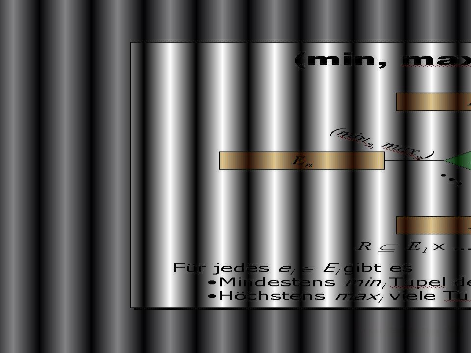 SS 2014 – IBB4C Datenmanagement Do 17:00 – 18:30 R 0.011 © Bojan Milijaš, 03.04.20139Vorlesung #3 - ER Modellierung