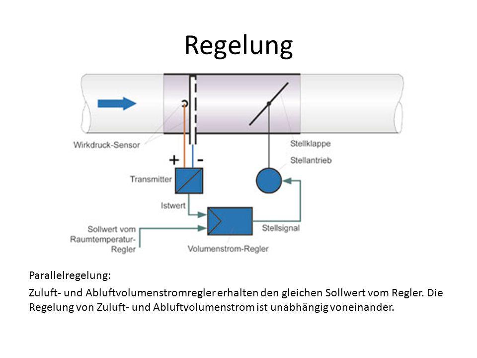 Regelung Parallelregelung: Zuluft- und Abluftvolumenstromregler erhalten den gleichen Sollwert vom Regler. Die Regelung von Zuluft- und Abluftvolumens