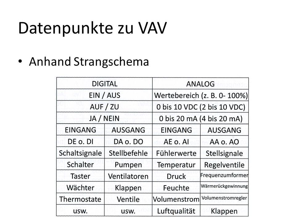 Datenpunkte zu VAV Anhand Strangschema