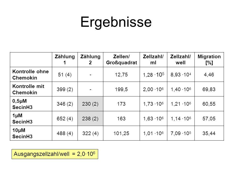 Ergebnisse Zählung 1 Zählung 2 Zellen/ Großquadrat Zellzahl/ ml Zellzahl/ well Migration [%] Kontrolle ohne Chemokin 51 (4)-12,75 1,28 ·10 5 8,93 ·10