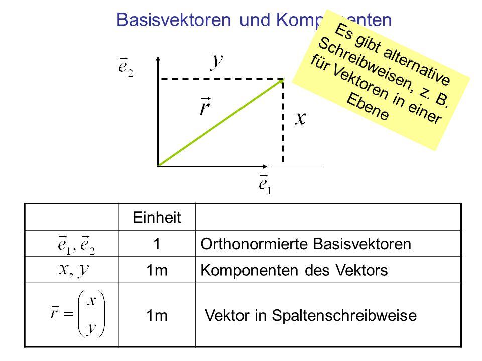 Einheit 1Orthonormierte Basisvektoren 1mKomponenten des Vektors 1m Vektor in Spaltenschreibweise Basisvektoren und Komponenten Es gibt alternative Sch