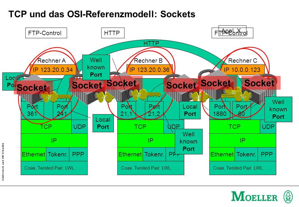 Schutzvermerk nach DIN 34 beachten TCP und das OSI-Referenzmodell: Sockets HTTP Appl.