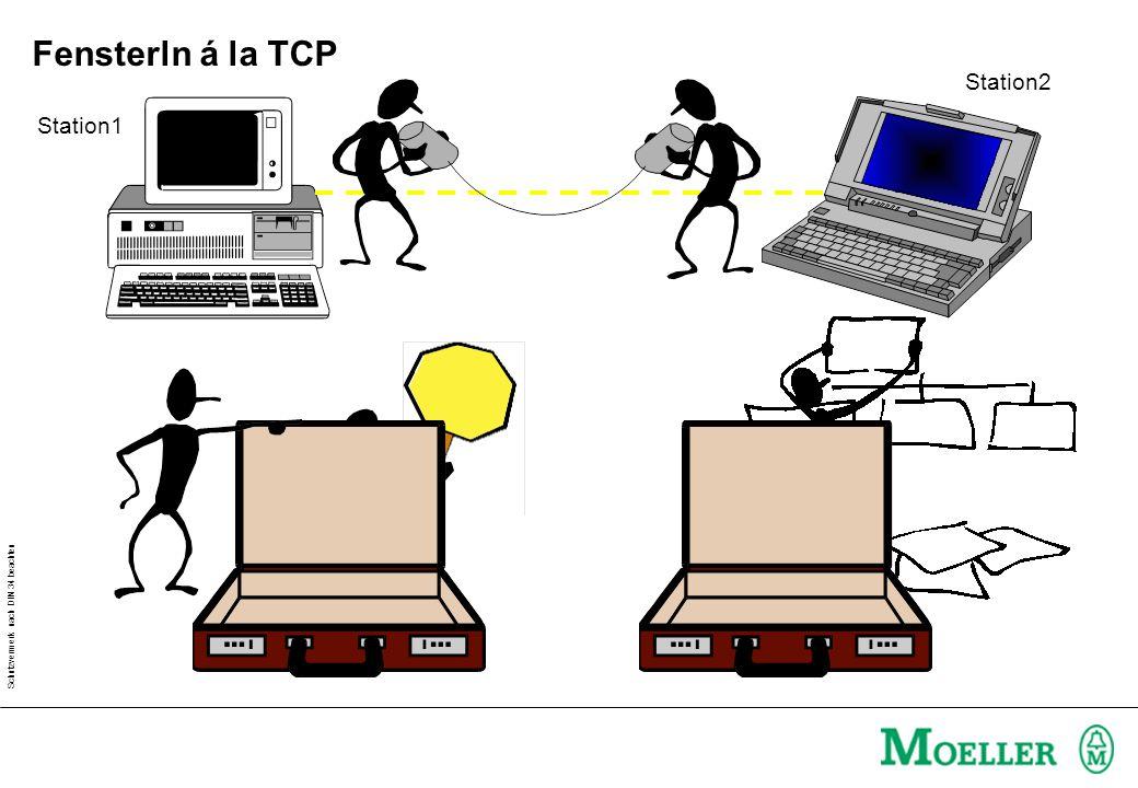 Schutzvermerk nach DIN 34 beachten Fensterln á la TCP Station1 Station2