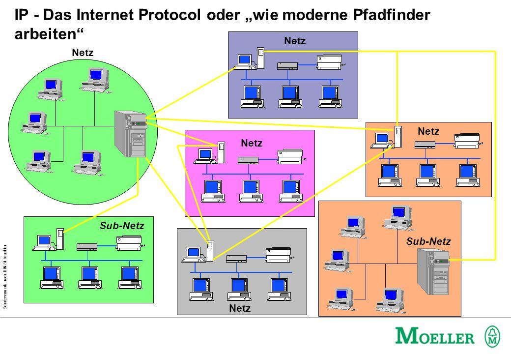"""Schutzvermerk nach DIN 34 beachten IP - Das Internet Protocol oder """"wie moderne Pfadfinder arbeiten Netz Sub-Netz"""