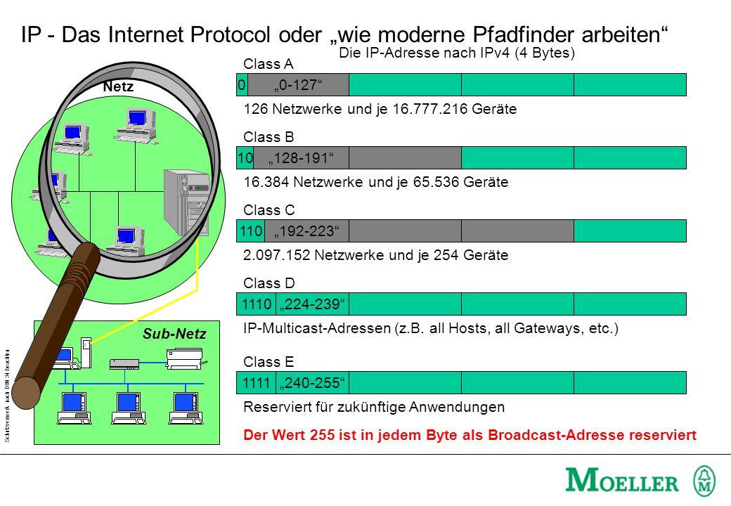 """Schutzvermerk nach DIN 34 beachten IP - Das Internet Protocol oder """"wie moderne Pfadfinder arbeiten Netz Sub-Netz """"0-127 Die IP-Adresse nach IPv4 (4 Bytes) """"128-191 """"192-223 0 Class A 10 Class B 110 Class C """"224-239 """"240-255 1110 Class D 1111 Class E 126 Netzwerke und je 16.777.216 Geräte 16.384 Netzwerke und je 65.536 Geräte 2.097.152 Netzwerke und je 254 Geräte IP-Multicast-Adressen (z.B."""