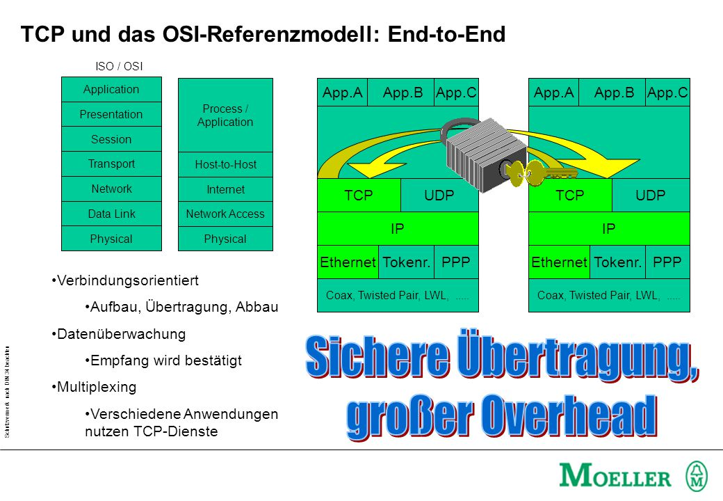 Schutzvermerk nach DIN 34 beachten TCP und das OSI-Referenzmodell: End-to-End Process / Application Host-to-Host Internet Network Access Physical TCP Coax, Twisted Pair, LWL,.....