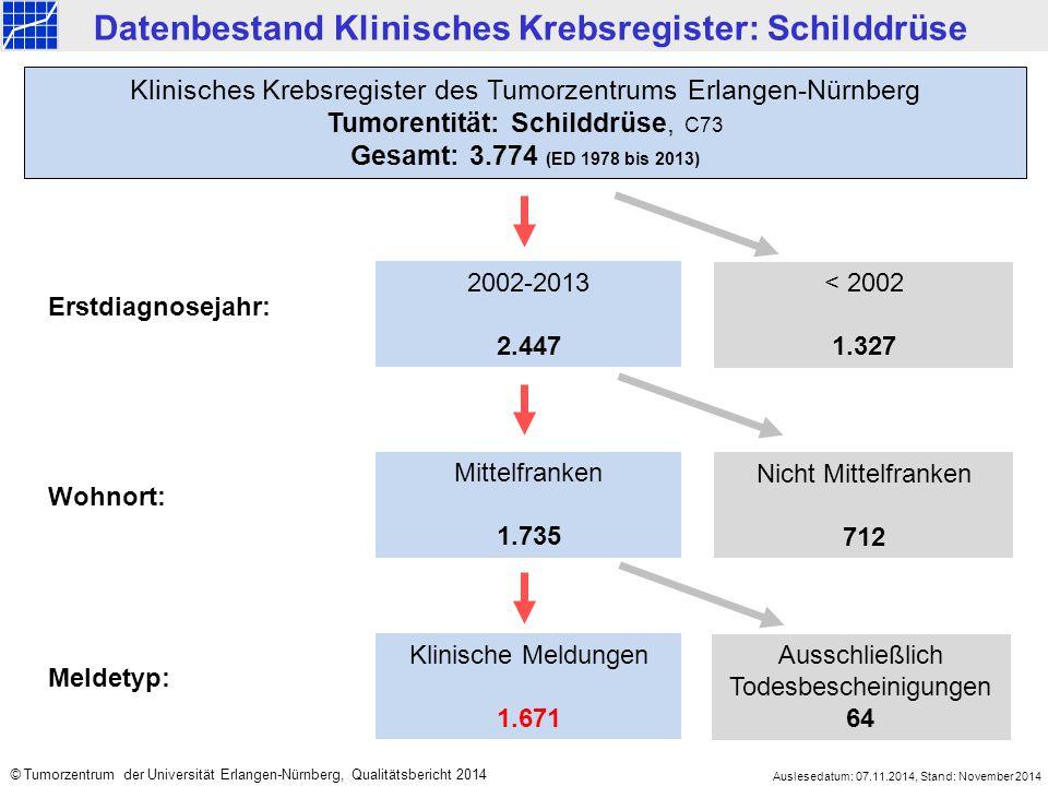 2002-2013 2.447 < 2002 1.327 Mittelfranken 1.735 Nicht Mittelfranken 712 Klinisches Krebsregister des Tumorzentrums Erlangen-Nürnberg Tumorentität: Sc