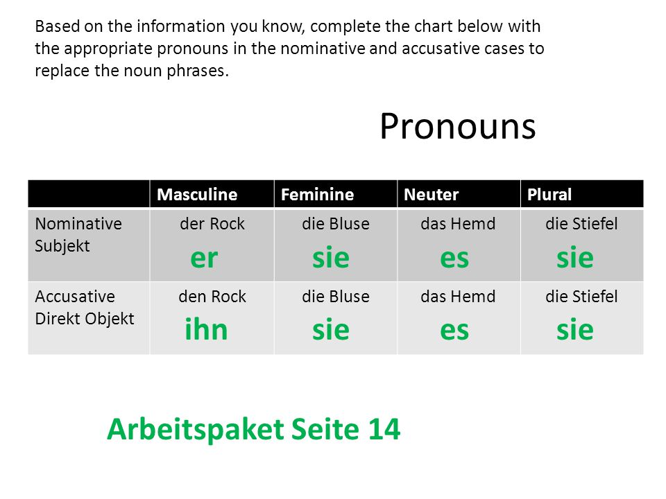 Pronouns MasculineFeminineNeuterPlural Nominative Subjekt der Rockdie Blusedas Hemddie Stiefel Accusative Direkt Objekt den Rockdie Blusedas Hemddie Stiefel ersieessie ihnsieessie Based on the information you know, complete the chart below with the appropriate pronouns in the nominative and accusative cases to replace the noun phrases.