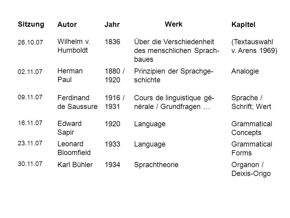 Sitzung AutorJahr 26.10.07 Werk Kapitel Wilhelm v. Humboldt 1836Über die Verschiedenheit des menschlichen Sprach- baues (Textauswahl v. Arens 1969) 02