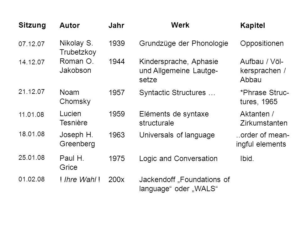 Sitzung AutorJahr 07.12.07 Werk Kapitel Nikolay S. Trubetzkoy 1939Grundzüge der PhonologieOppositionen 14.12.07 Roman O. Jakobson 1944Kindersprache, A