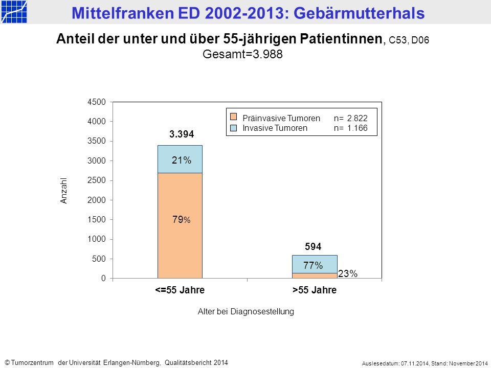 Mittelfranken ED 2002-2013: Gebärmutterhals Auslesedatum: 07.11.2014, Stand: November 2014 © Tumorzentrum der Universität Erlangen-Nürnberg, Qualitätsbericht 2014 Überlebensanalysen sind entscheidende Faktoren für die Ergebnisqualität der Tumortherapie.