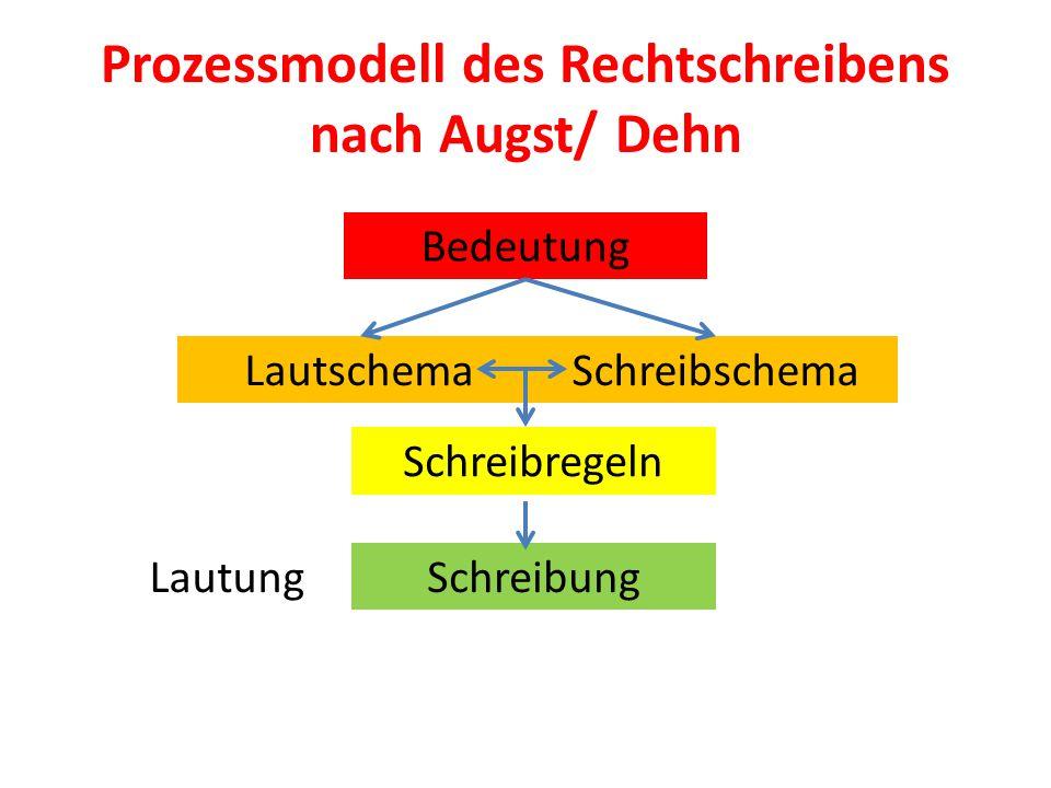 Prozessmodell des Rechtschreibens nach Augst/ Dehn Bedeutung LautschemaSchreibschema Schreibregeln SchreibungLautung