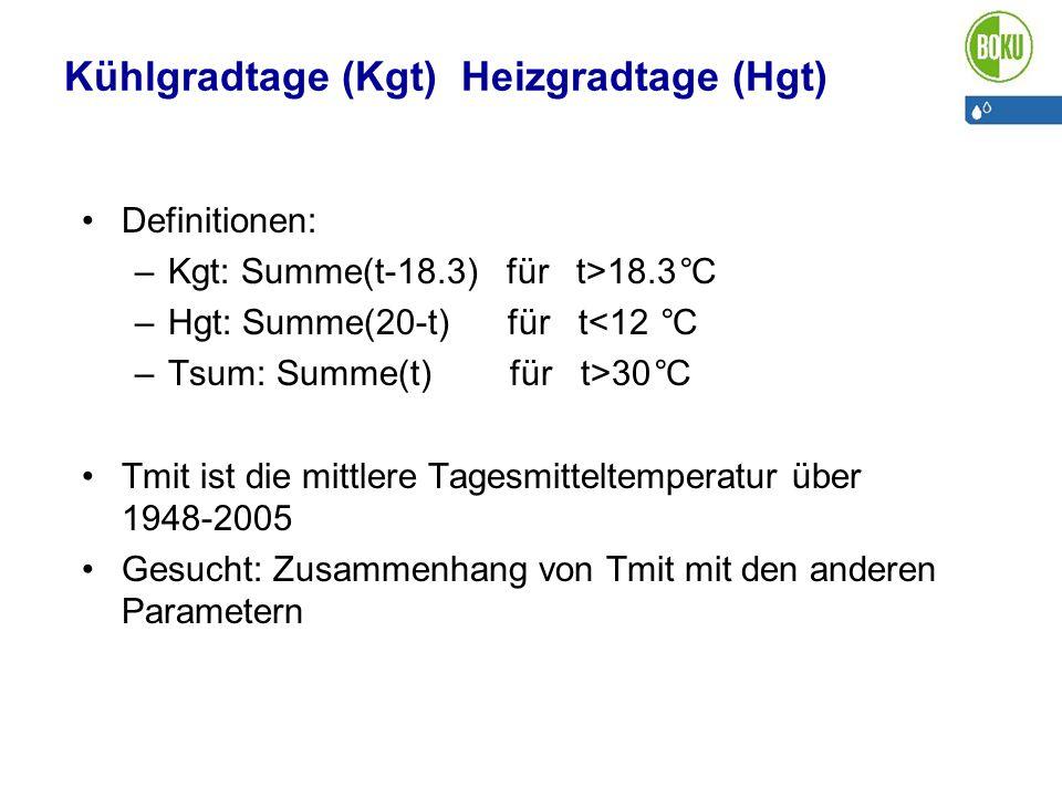 Kühlgradtage (Kgt) Heizgradtage (Hgt) Definitionen: –Kgt: Summe(t-18.3) für t>18.3°C –Hgt: Summe(20-t) für t<12 °C –Tsum: Summe(t) für t>30°C Tmit ist