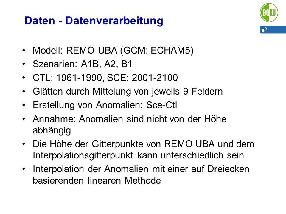 Daten - Datenverarbeitung Modell: REMO-UBA (GCM: ECHAM5) Szenarien: A1B, A2, B1 CTL: 1961-1990, SCE: 2001-2100 Glätten durch Mittelung von jeweils 9 F