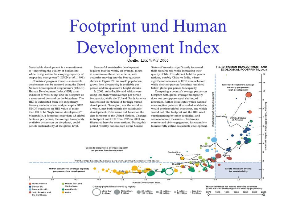 Footprint und Human Development Index Quelle: LPR WWF 2006